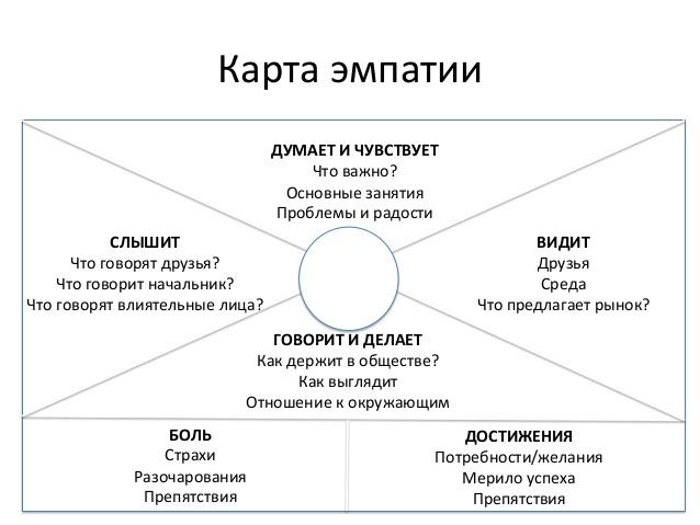 Целевая аудитория — примеры описания по 3 новым методам