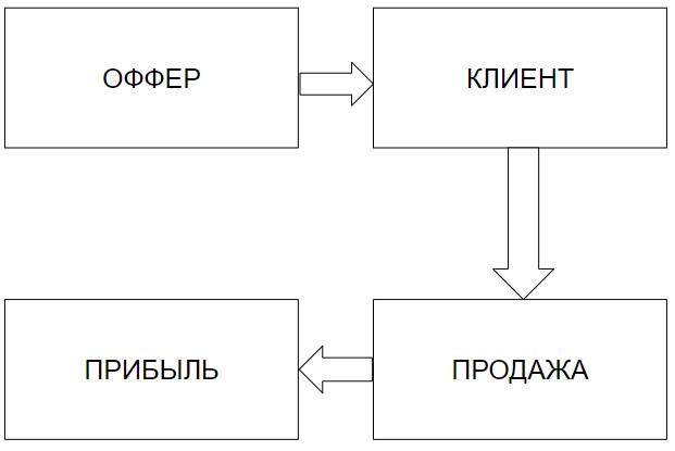 Что такое офферы в Инстаграм: подробный разбор иностранного термина с конкретными примерами