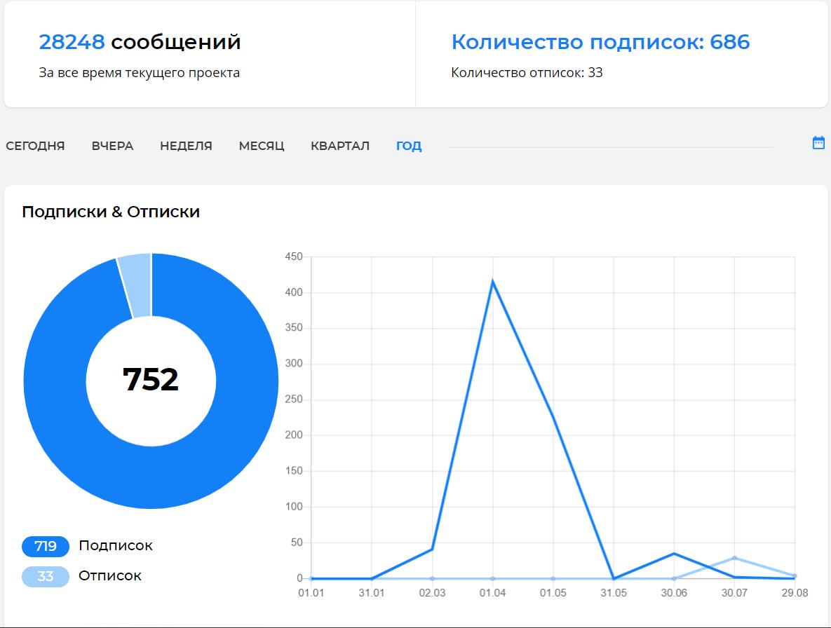 719 лида в воронку за 10000 рублей - могу, умею и практикую